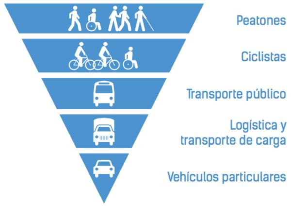 piramide-de-movilidad.png
